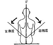 胸腰部の側屈の参考図